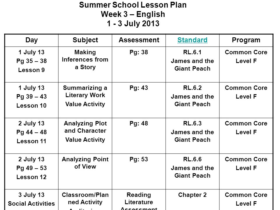 Summer School Lesson Plan Week 3 – English 1 - 3 July 2013 DaySubjectAssessmentStandardProgram 1 July 13 Pg 35 – 38 Lesson 9 Making Inferences from a Story Pg: 38RL.6.1 James and the Giant Peach Common Core Level F 1 July 13 Pg 39 – 43 Lesson 10 Summarizing a Literary Work Value Activity Pg: 43RL.6.2 James and the Giant Peach Common Core Level F 2 July 13 Pg 44 – 48 Lesson 11 Analyzing Plot and Character Value Activity Pg: 48RL.6.3 James and the Giant Peach Common Core Level F 2 July 13 Pg 49 – 53 Lesson 12 Analyzing Point of View Pg: 53RL.6.6 James and the Giant Peach Common Core Level F 3 July 13 Social Activities Classroom/Plan ned Activity Auditorium Reading Literature Assessment Chapter 2Common Core Level F