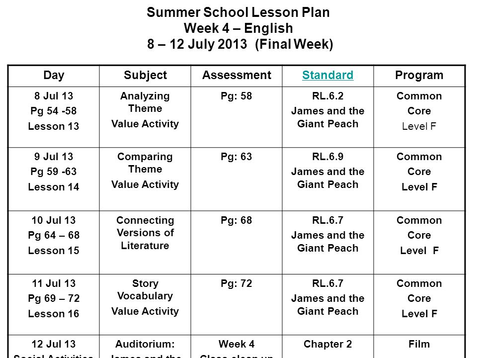 Summer School Lesson Plan Week 4 – English 8 – 12 July 2013 (Final Week) DaySubjectAssessmentStandardProgram 8 Jul 13 Pg 54 -58 Lesson 13 Analyzing Theme Value Activity Pg: 58RL.6.2 James and the Giant Peach Common Core Level F 9 Jul 13 Pg 59 -63 Lesson 14 Comparing Theme Value Activity Pg: 63RL.6.9 James and the Giant Peach Common Core Level F 10 Jul 13 Pg 64 – 68 Lesson 15 Connecting Versions of Literature Pg: 68RL.6.7 James and the Giant Peach Common Core Level F 11 Jul 13 Pg 69 – 72 Lesson 16 Story Vocabulary Value Activity Pg: 72RL.6.7 James and the Giant Peach Common Core Level F 12 Jul 13 Social Activities Auditorium: James and the Giant Peach Week 4 Class clean up Turn In books Chapter 2Film