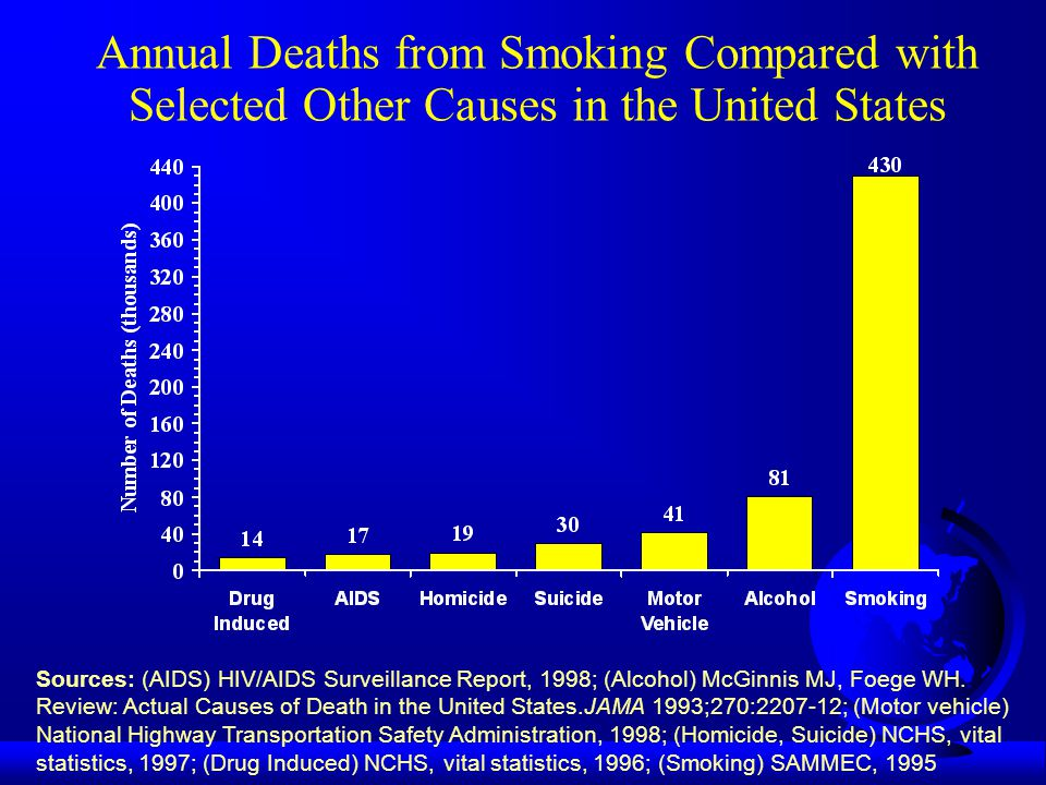 9 Aug 2000LW Green F Tobacco control resources expanding (CDC, excise taxes, MSA; World Bank) F Increasing technical assistance requests F CDC response: Best Practices for Comprehensive Tobacco Control Programs Demand for Evidence -Based Tobacco Control Programs Growing