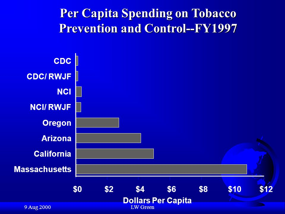 9 Aug 2000LW Green Change in Per Capita Cigarette Consumption California & Massachusetts versus Other 48 States, 1984-1996 -25 -20 -15 -10 -5 0 5 Percent Reduction Other 48 StatesCaliforniaMassachusetts 1984-19881990-19921992-1996
