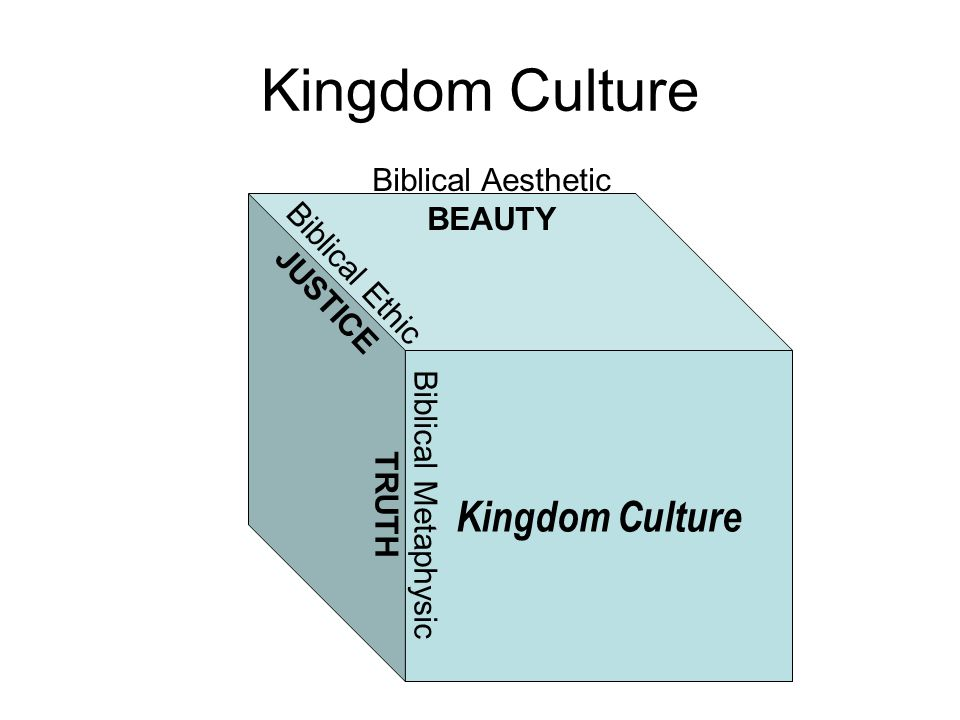 Kingdom Culture Biblical Aesthetic BEAUTY Biblical Ethic JUSTICE Biblical Metaphysic TRUTH