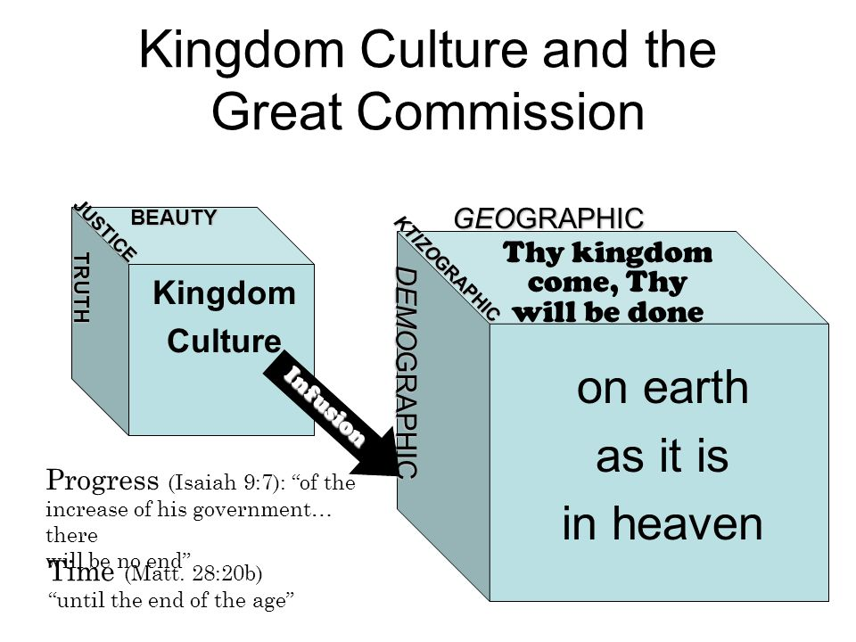 Kingdom Culture and the Great Commission TRUTH JUSTICE BEAUTY on earth as it is in heaven DEMOGRAPHIC KTIZOGRAPHIC GEOGRAPHIC Thy kingdom come, Thy will be done Progress (Isaiah 9:7): of the increase of his government… there will be no end Time (Matt.