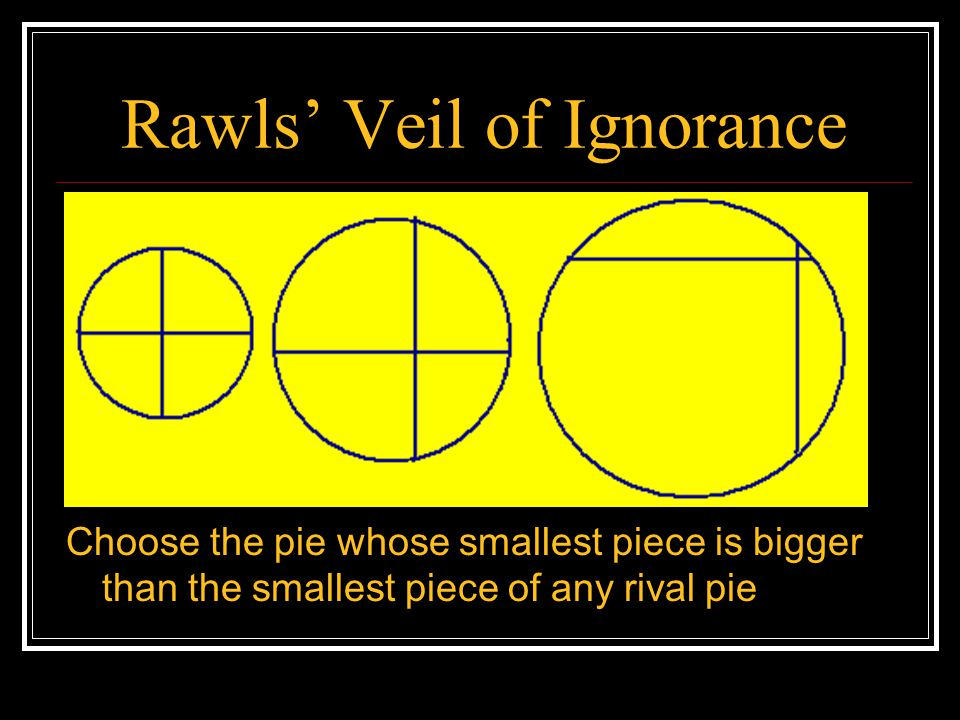 Rawls' Veil of Ignorance Egalitarian Rawlsian Utilitarian choice choice choice