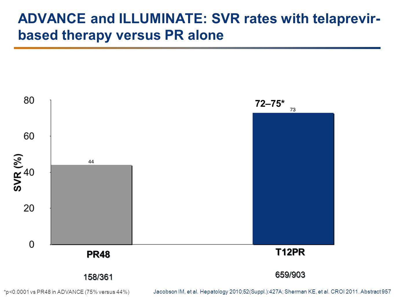 ADVANCE and ILLUMINATE: SVR rates with telaprevir- based therapy versus PR alone T12PR 659/903 T12PR 659/903 PR48 158/361 PR48 158/361 72–75* Jacobson IM, et al.