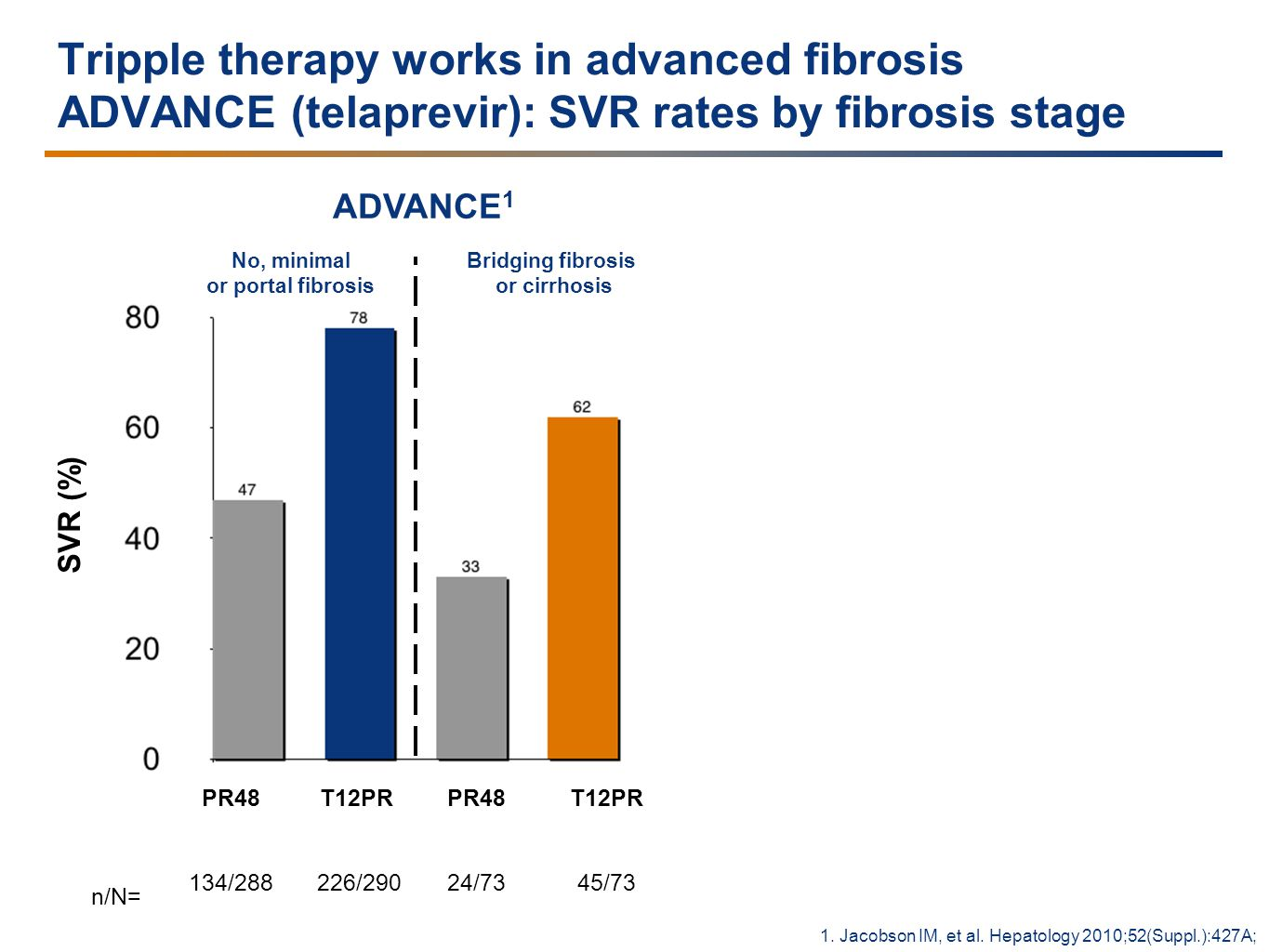Tripple therapy works in advanced fibrosis ADVANCE (telaprevir): SVR rates by fibrosis stage SVR (%) PR48 134/288 n/N= ADVANCE 1 1.