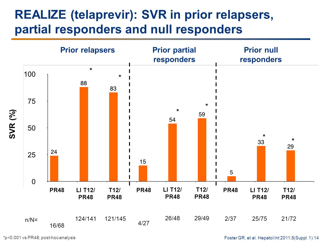 REALIZE (telaprevir): SVR in prior relapsers, partial responders and null responders PR48 4/27 T12/ PR48 29/49 SVR (%) Prior relapsersPrior partial responders LI T12/ PR48 26/48 n/N= PR48 2/37 T12/ PR48 21/72 LI T12/ PR48 25/75 PR48 16/68 T12/ PR48 121/145 LI T12/ PR48 124/141 Prior null responders * * * * * * Foster GR, et al.
