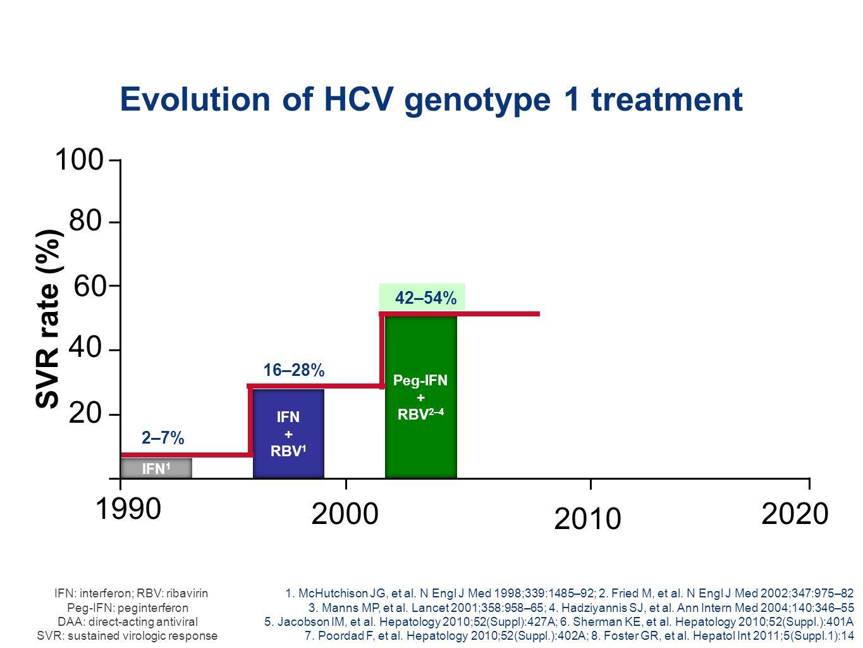 Evolution of HCV genotype 1 treatment 1. McHutchison JG, et al.
