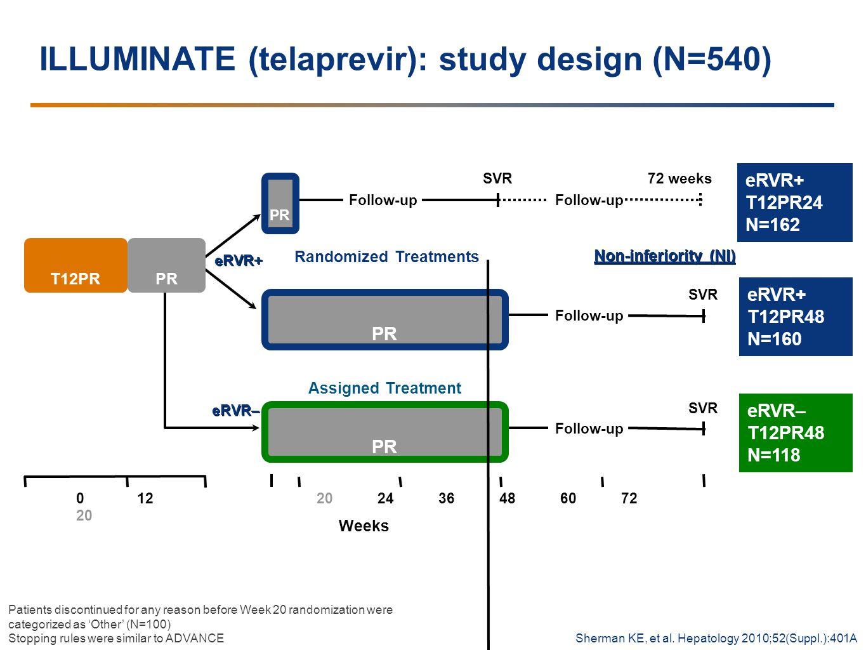 ILLUMINATE (telaprevir): study design (N=540) Follow-up SVR Follow-up SVR PR Randomized Treatments 012 20 Follow-up SVR PR Assigned Treatment eRVR– eRVR+ Non-inferiority (NI) Follow-up 72 weeks 202436486072 T12PRPR eRVR+ T12PR24 N=162 eRVR+ T12PR48 N=160 eRVR– T12PR48 N=118 Weeks Sherman KE, et al.