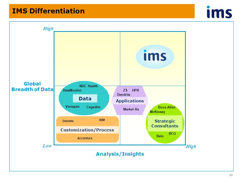 11 IMS Differentiation Global Breadth of Data Analysis/Insights Low High Bain BCG McKinsey Booz-Allen IBM Accenture Deloitte NDC Health DataMonitor Verispan ZS HPR Market Rx Applications Data Customization/Process Strategic Consultants Cegedim Dendrite