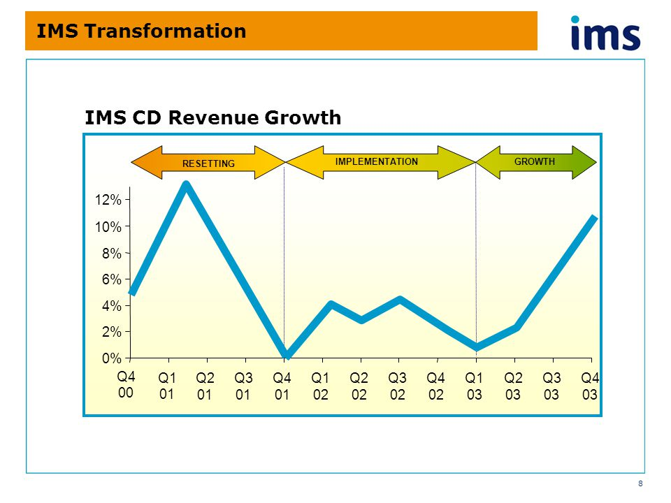8 IMS Transformation 0% 2% 4% 6% 8% 10% 12% Q1 01 Q2 01 Q3 01 Q4 01 Q1 02 Q2 02 Q3 02 Q4 02 Q1 03 Q2 03 Q3 03 Q4 03 RESETTING IMS CD Revenue Growth Q4 00 IMPLEMENTATIONGROWTH