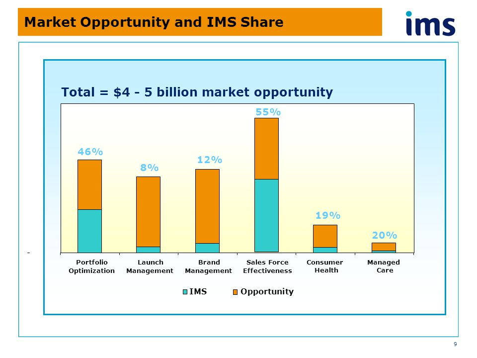 9 Market Opportunity and IMS Share Portfolio Optimization Launch Management Brand Management Sales Force Effectiveness Consumer Health Managed Care IMS 55% 19% 20% 46% 12% 8% Total = $4 - 5 billion market opportunity Opportunity