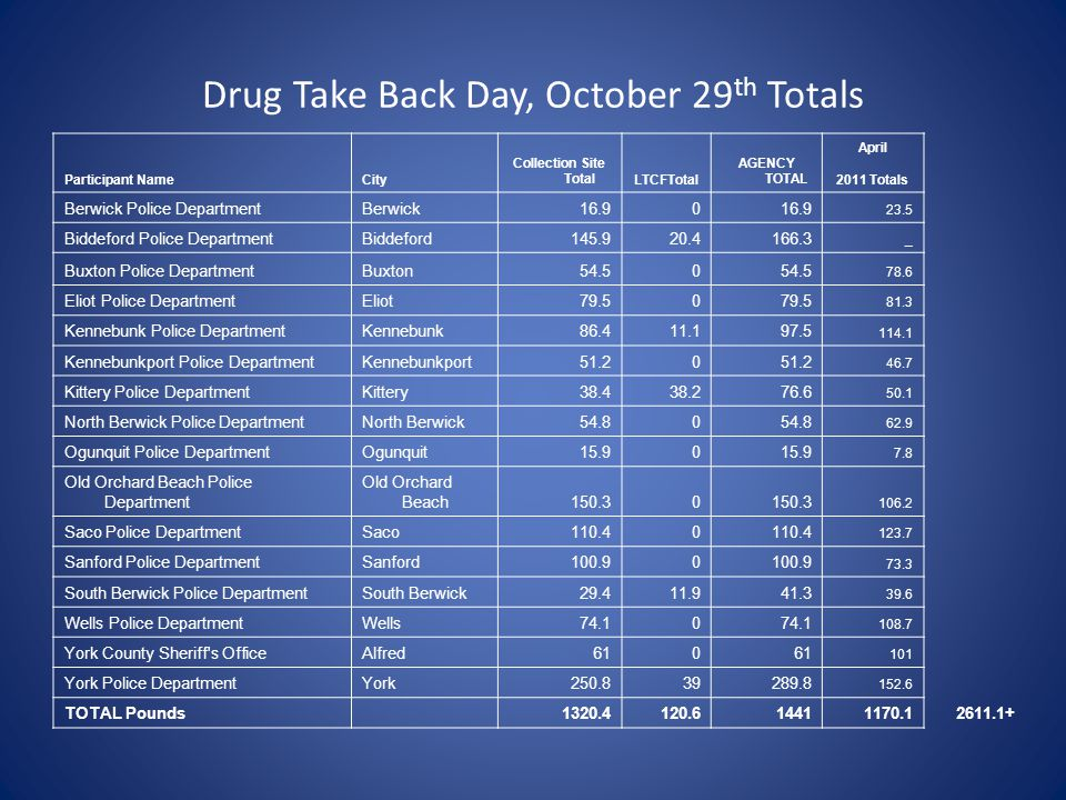 Drug Take Back Day, October 29 th Totals Participant NameCity Collection Site TotalLTCFTotal AGENCY TOTAL April 2011 Totals Berwick Police DepartmentBerwick16.90 23.5 Biddeford Police DepartmentBiddeford145.920.4166.3 _ Buxton Police DepartmentBuxton54.50 78.6 Eliot Police DepartmentEliot79.50 81.3 Kennebunk Police DepartmentKennebunk86.411.197.5 114.1 Kennebunkport Police DepartmentKennebunkport51.20 46.7 Kittery Police DepartmentKittery38.438.276.6 50.1 North Berwick Police DepartmentNorth Berwick54.80 62.9 Ogunquit Police DepartmentOgunquit15.90 7.8 Old Orchard Beach Police Department Old Orchard Beach150.30 106.2 Saco Police DepartmentSaco110.40 123.7 Sanford Police DepartmentSanford100.90 73.3 South Berwick Police DepartmentSouth Berwick29.411.941.3 39.6 Wells Police DepartmentWells74.10 108.7 York County Sheriff s OfficeAlfred610 101 York Police DepartmentYork250.839289.8 152.6 TOTAL Pounds1320.4120.614411170.12611.1+