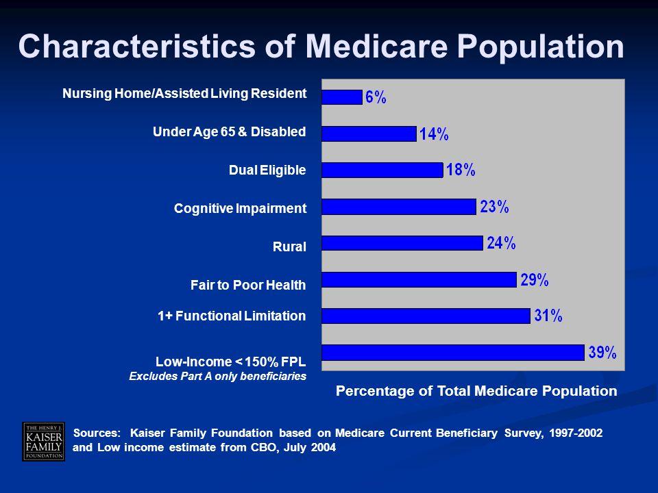 Characteristics of Medicare Population Percentage of Total Medicare Population Nursing Home/Assisted Living Resident Under Age 65 & Disabled Dual Elig