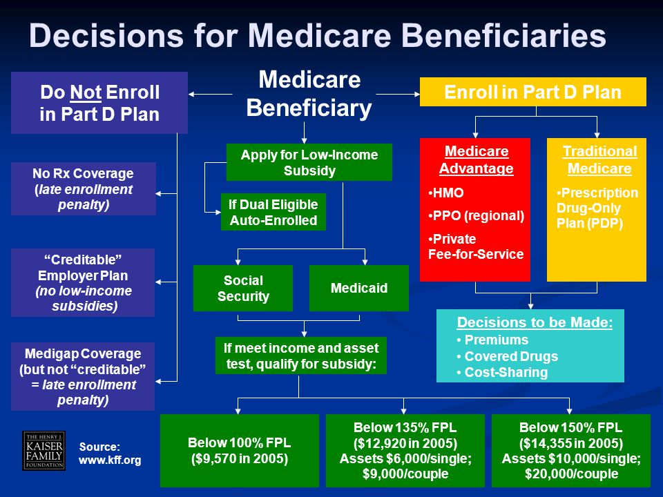 """Do Not Enroll in Part D Plan No Rx Coverage (late enrollment penalty) """"Creditable"""" Employer Plan (no low-income subsidies) Medigap Coverage (but not """""""