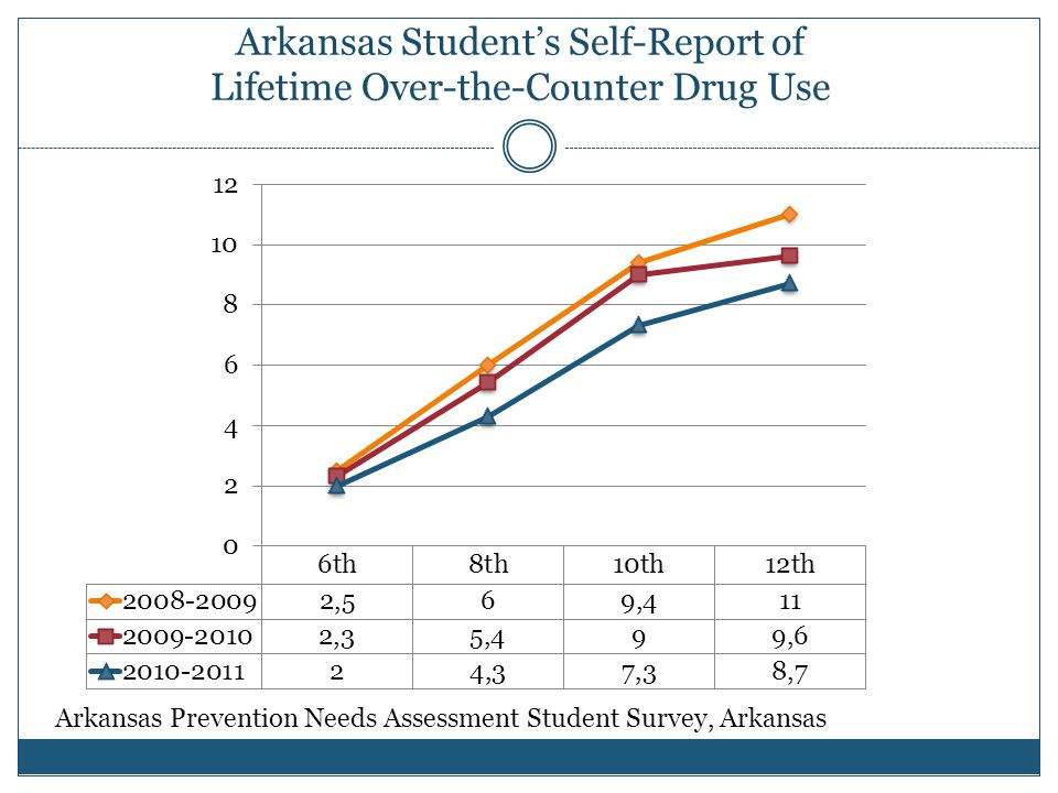Arkansas Student's Self-Report of Lifetime Over-the-Counter Drug Use Arkansas Prevention Needs Assessment Student Survey, Arkansas