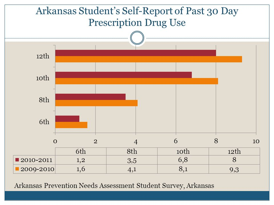 Arkansas Student's Self-Report of Past 30 Day Prescription Drug Use Arkansas Prevention Needs Assessment Student Survey, Arkansas
