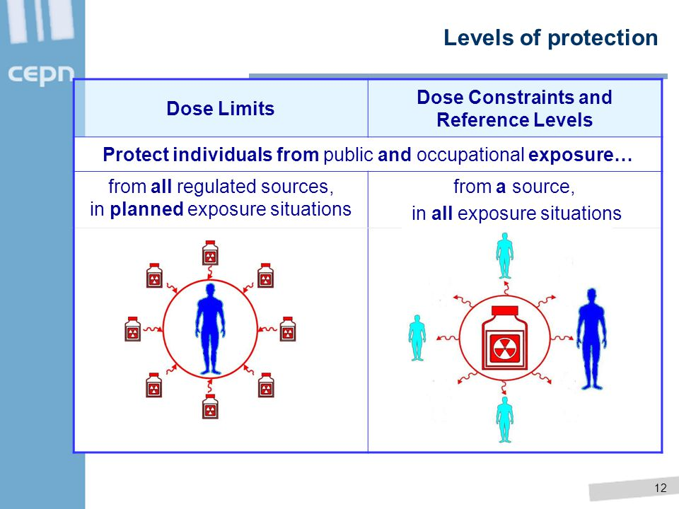 12 Levels of protection Dose Limits Dose Constraints and Reference Levels Protect individuals from public and occupational exposure… from all regulate