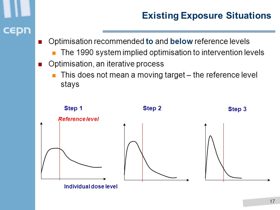17 Individual dose level Reference level Step 1Step 2 Step 3 Existing Exposure Situations Optimisation recommended to and below reference levels The 1