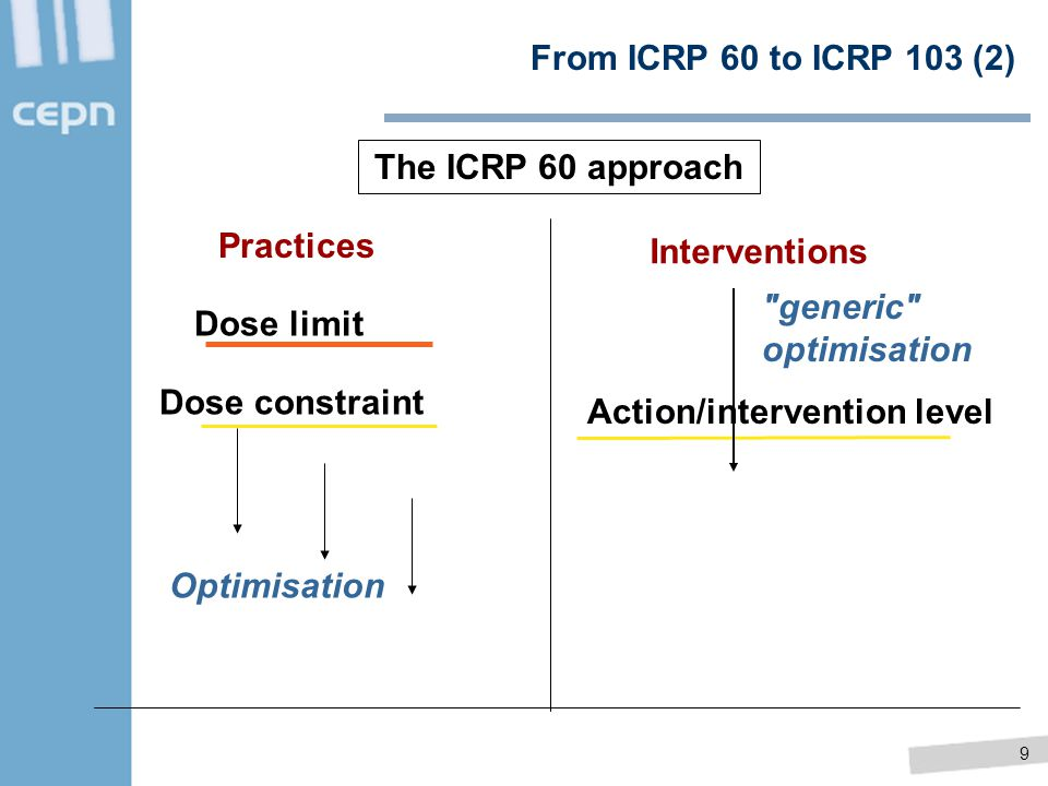 9 From ICRP 60 to ICRP 103 (2) The ICRP 60 approach Interventions