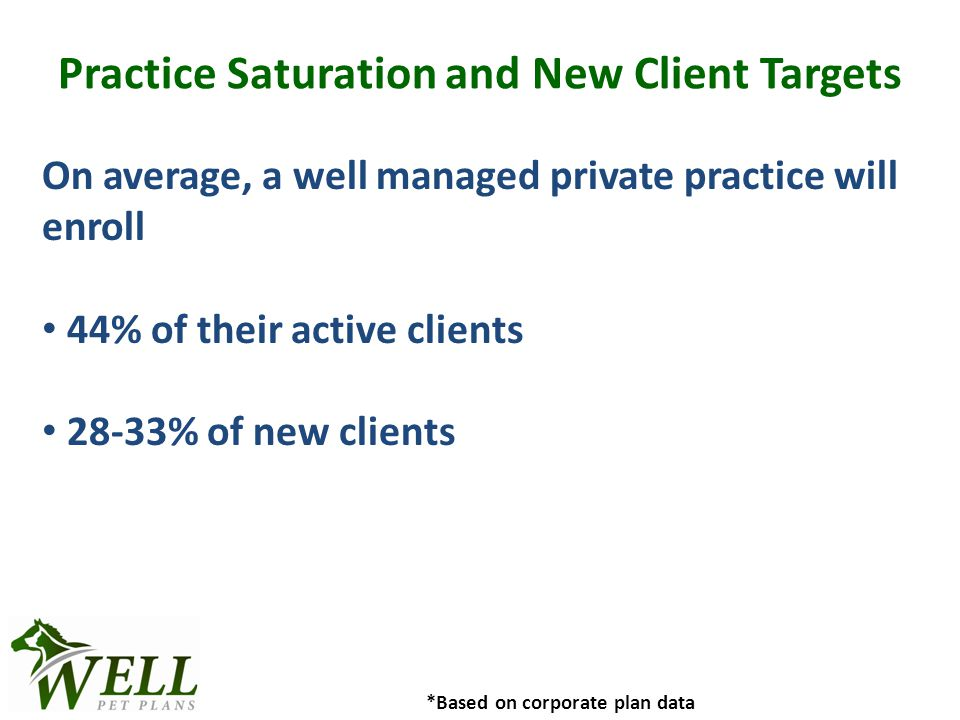 Practice Saturation and New Client Targets On average, a well managed private practice will enroll 44% of their active clients 28-33% of new clients *Based on corporate plan data