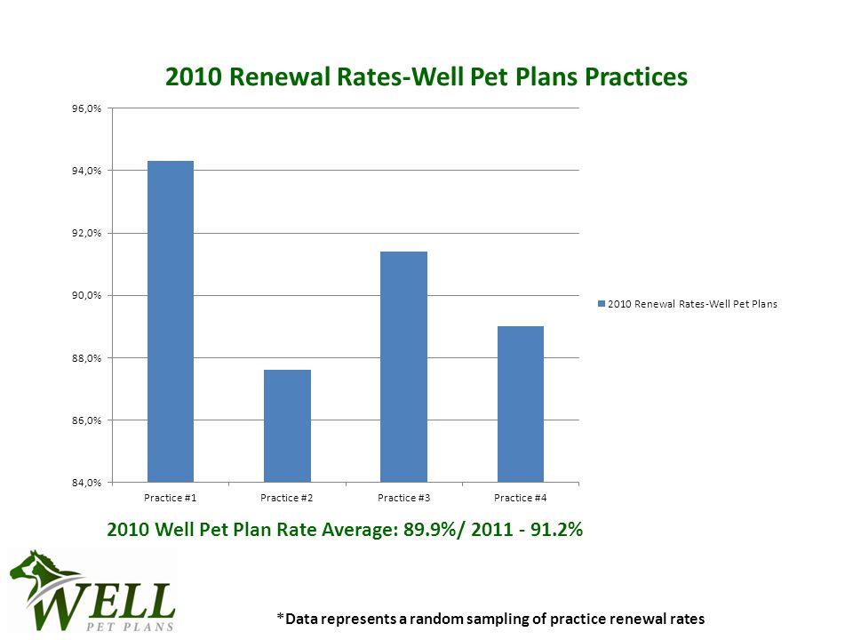 *Data represents a random sampling of practice renewal rates 2010 Well Pet Plan Rate Average: 89.9%/ 2011 - 91.2%