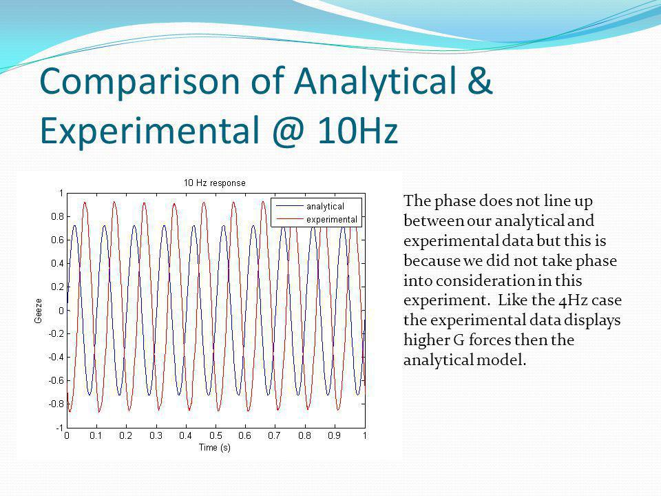 Comparison of Analytical & Experimental @ 10Hz The phase does not line up between our analytical and experimental data but this is because we did not