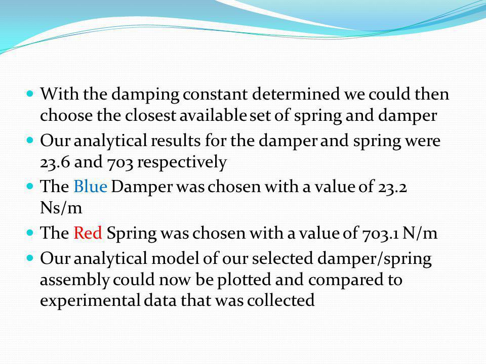 With the damping constant determined we could then choose the closest available set of spring and damper Our analytical results for the damper and spr