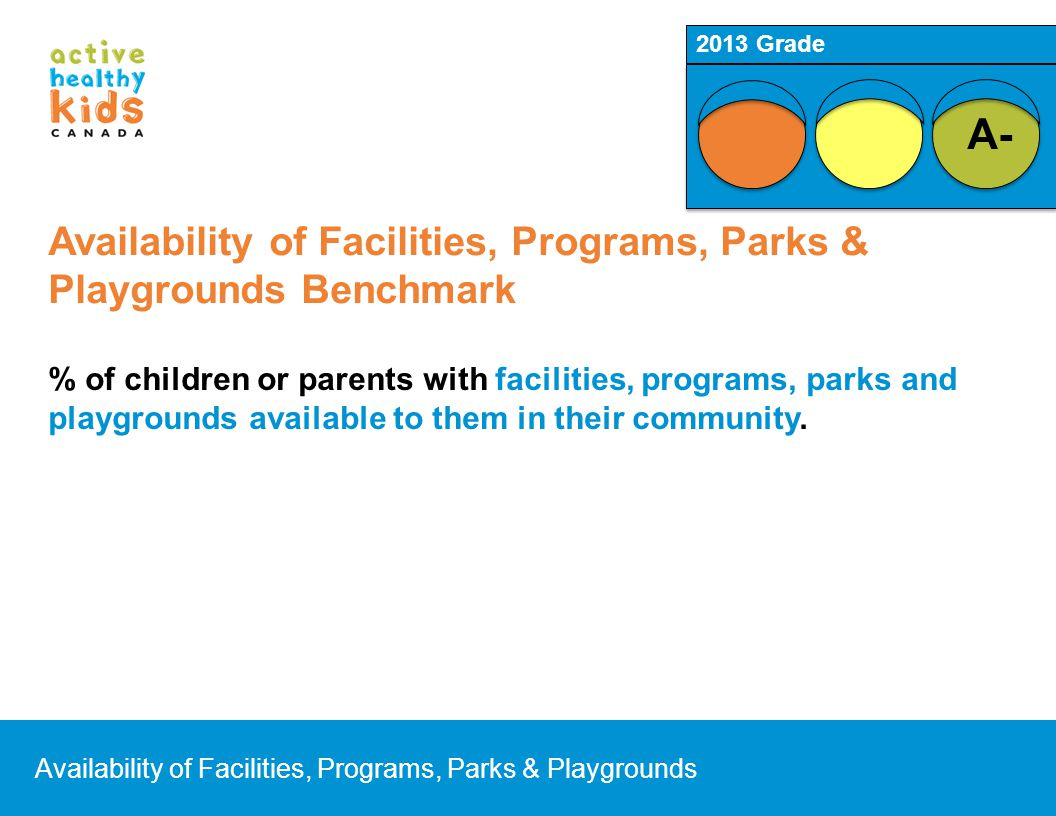 Availability of Facilities, Programs, Parks & Playgrounds Benchmark % of children or parents with facilities, programs, parks and playgrounds availabl