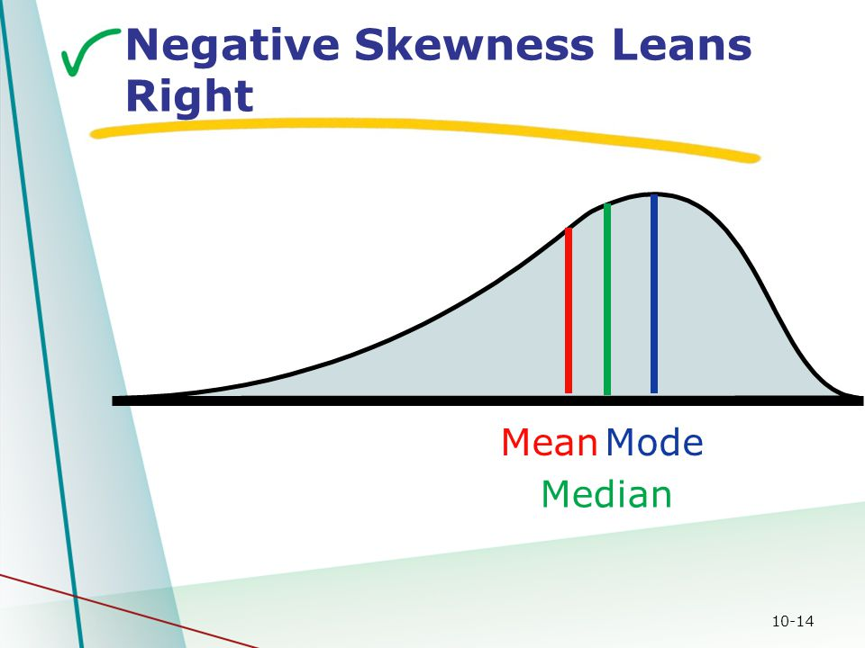 10-14 Negative Skewness Leans Right Mode Mean Median