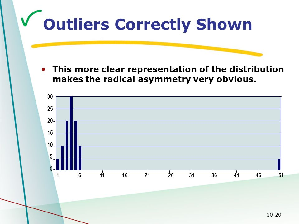 10-20 Outliers Correctly Shown 0 5 10 15 20 25 30 16111621263136414651 This more clear representation of the distribution makes the radical asymmetry very obvious.