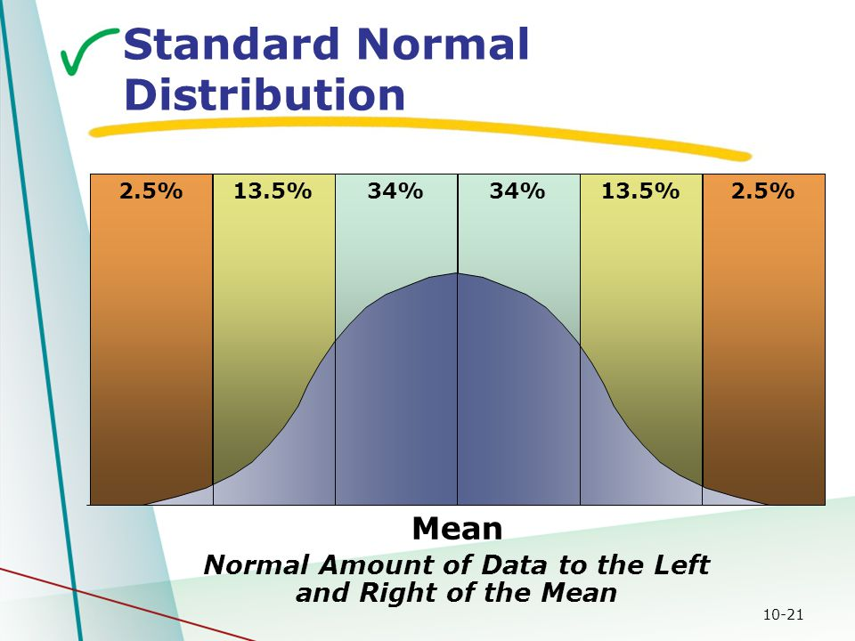 10-21 Normal Amount of Data to the Left and Right of the Mean 13.5% 2.5% 34% Mean Standard Normal Distribution