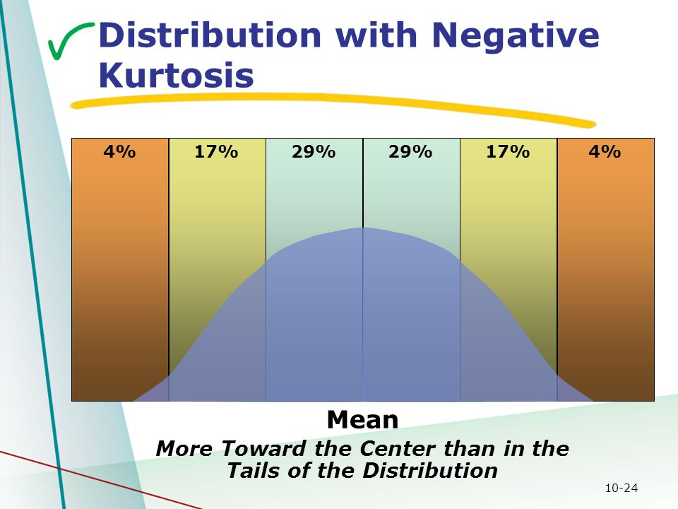 10-24 More Toward the Center than in the Tails of the Distribution 17% 4% 29% Mean Distribution with Negative Kurtosis