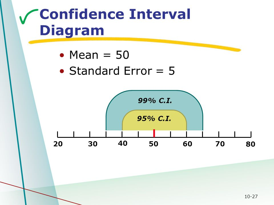 10-27 99% C.I. 95% C.I. Confidence Interval Diagram Mean = 50 Standard Error = 5 2030 40 506070 80