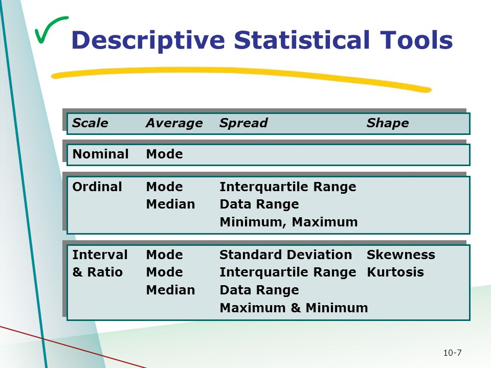10-7 Descriptive Statistical Tools ScaleAverageSpreadShape NominalMode OrdinalModeInterquartile Range MedianData Range Minimum, Maximum OrdinalModeInterquartile Range MedianData Range Minimum, Maximum IntervalModeStandard Deviation Skewness & RatioModeInterquartile Range Kurtosis MedianData Range Maximum & Minimum IntervalModeStandard Deviation Skewness & RatioModeInterquartile Range Kurtosis MedianData Range Maximum & Minimum