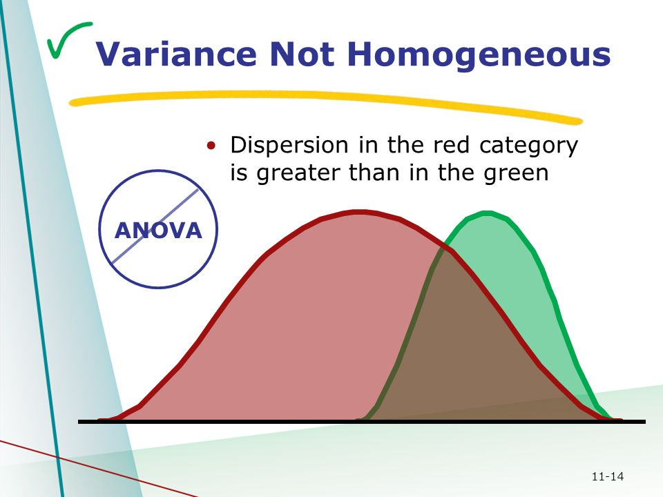 11-14 Variance Not Homogeneous Dispersion in the red category is greater than in the green ANOVA