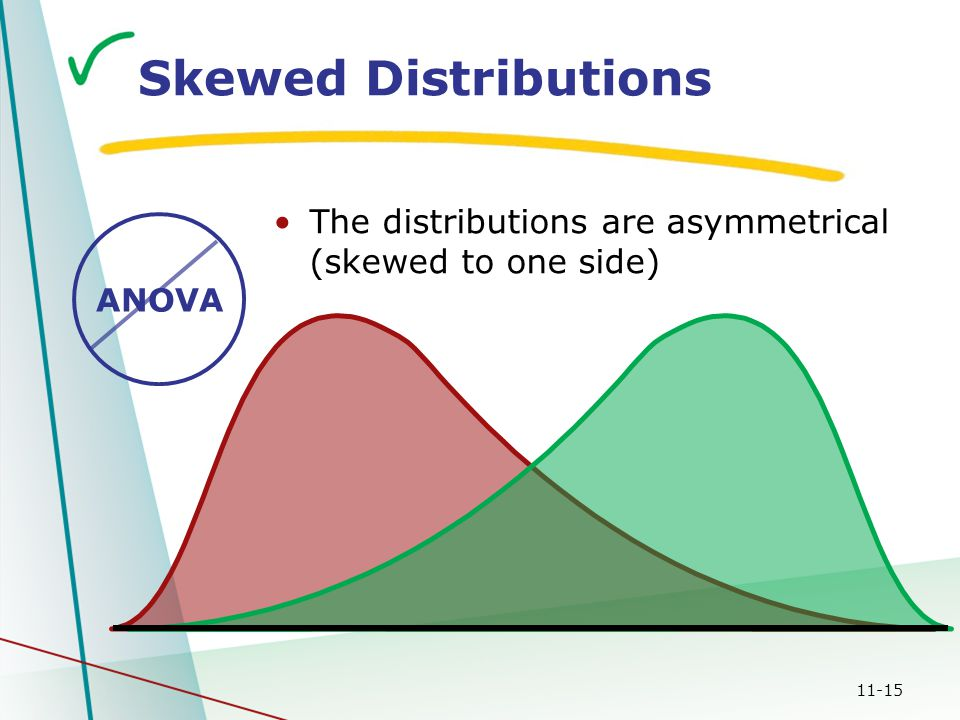 11-15 Skewed Distributions The distributions are asymmetrical (skewed to one side) ANOVA