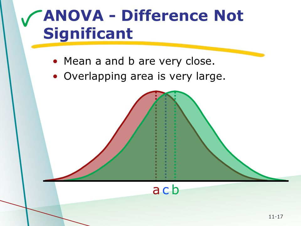 11-17 c ab ANOVA - Difference Not Significant Mean a and b are very close. Overlapping area is very large.