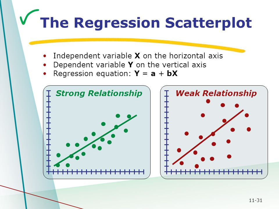 11-31 Weak RelationshipStrong Relationship The Regression Scatterplot Independent variable X on the horizontal axis Dependent variable Y on the vertical axis Regression equation: Y = a + bX