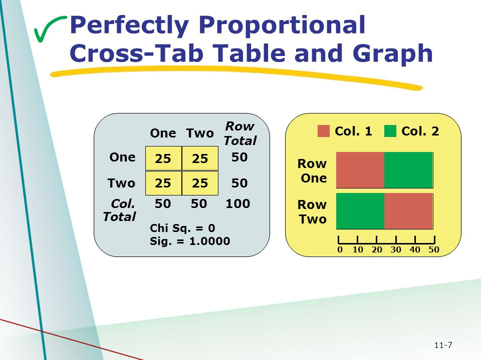 11-7 Perfectly Proportional Cross-Tab Table and Graph Row One Row Two Col. 1Col. 2 01020304050 100 One Two Col. Total OneTwo Row Total Chi Sq. = 0 Sig