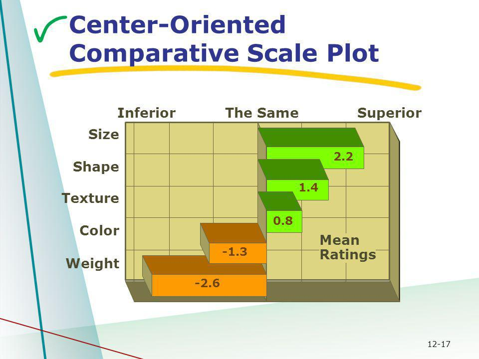 12-17 Center-Oriented Comparative Scale Plot Mean Ratings Weight Color Texture Shape Size The SameInferiorSuperior -2.6 -1.3 0.8 1.4 2.2