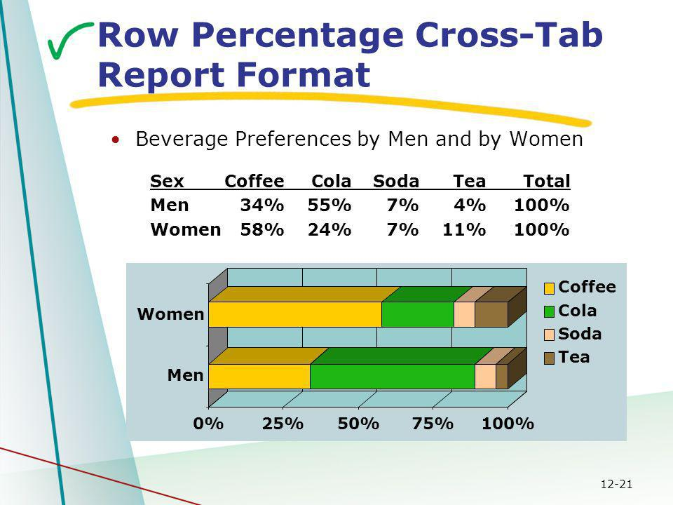 12-21 SexCoffeeColaSodaTeaTotal Men34%55%7%4%100% Women58%24%7%11%100% 0%25%50%75%100% Men Women Coffee Cola Soda Tea Row Percentage Cross-Tab Report Format Beverage Preferences by Men and by Women