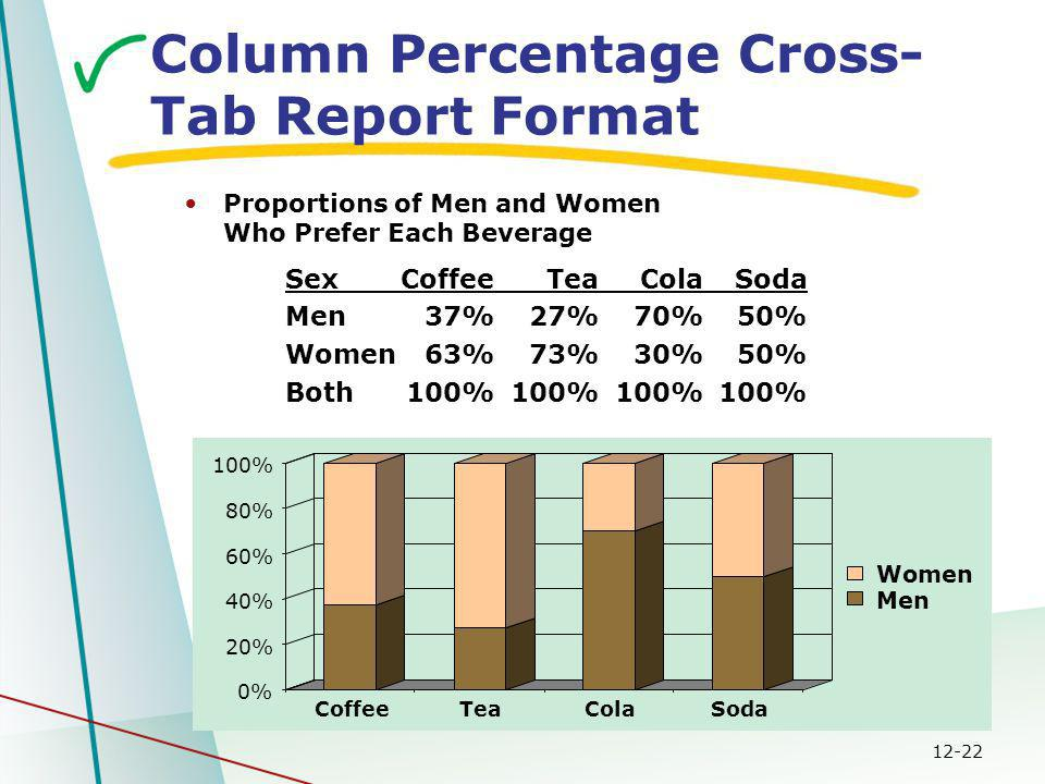 12-22 SexCoffeeTeaColaSoda Men37%27%70%50% Women63%73%30%50% Both100%100%100%100% Column Percentage Cross- Tab Report Format Proportions of Men and Women Who Prefer Each Beverage 0% 20% 40% 60% 80% 100% CoffeeTeaColaSoda Women Men