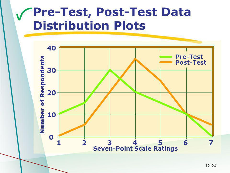 12-24 Seven-Point Scale Ratings 0 10 20 30 40 1234567 Number of Respondents Pre-Test, Post-Test Data Distribution Plots Post-Test Pre-Test