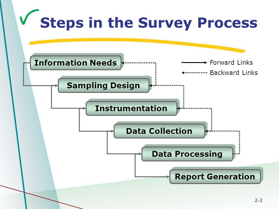 2-2 Information Needs Data Collection Instrumentation Data Processing Report Generation Sampling Design Forward Links Backward Links Steps in the Survey Process