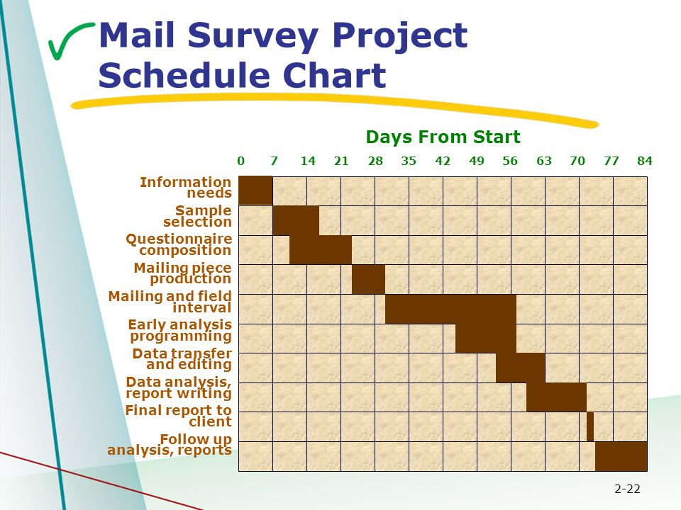2-22 Mail Survey Project Schedule Chart Information needs Sample selection Questionnaire composition Mailing piece production Mailing and field interv