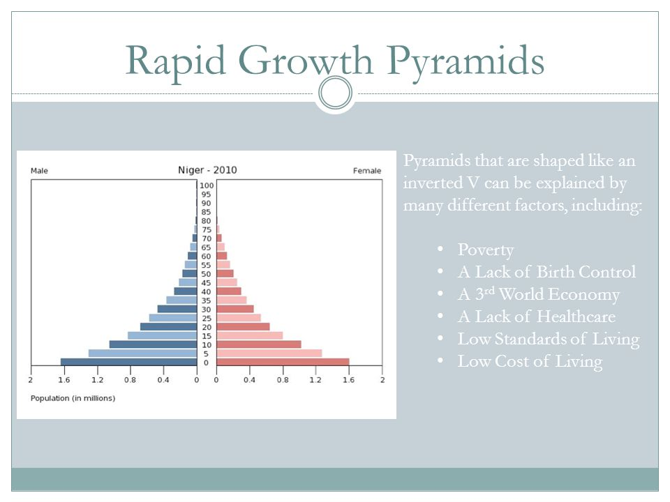 Rapid Growth Pyramids Pyramids that are shaped like an inverted V can be explained by many different factors, including: Poverty A Lack of Birth Contr