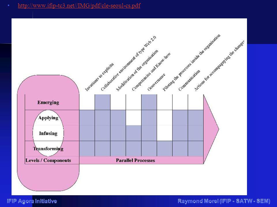 IFIP Agora Initiative Raymond Morel (IFIP - SATW - SEM) http://www.ifip-tc3.net//IMG/pdf/cle-seoul-cs.pdf