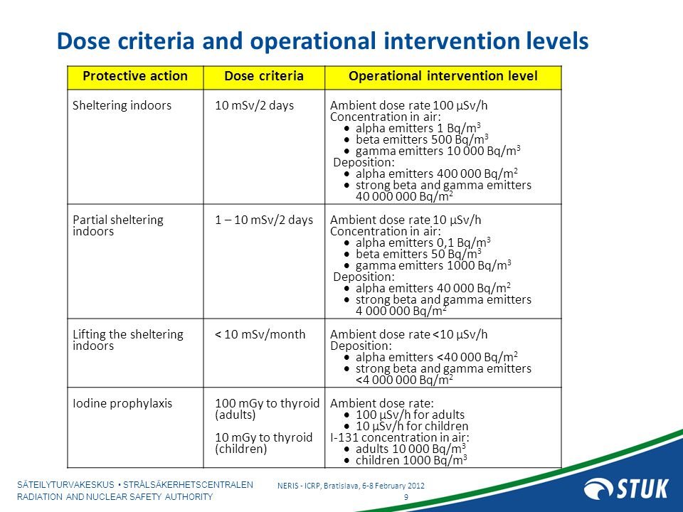 SÄTEILYTURVAKESKUS STRÅLSÄKERHETSCENTRALEN RADIATION AND NUCLEAR SAFETY AUTHORITY Dose criteria and operational intervention levels 9 NERIS - ICRP, Bratislava, 6-8 February 2012 Protective actionDose criteriaOperational intervention level Sheltering indoors10 mSv/2 days Ambient dose rate 100 µSv/h Concentration in air:  alpha emitters 1 Bq/m 3  beta emitters 500 Bq/m 3  gamma emitters 10 000 Bq/m 3 Deposition:  alpha emitters 400 000 Bq/m 2  strong beta and gamma emitters 40 000 000 Bq/m 2 Partial sheltering indoors 1 – 10 mSv/2 days Ambient dose rate 10 µSv/h Concentration in air:  alpha emitters 0,1 Bq/m 3  beta emitters 50 Bq/m 3  gamma emitters 1000 Bq/m 3 Deposition:  alpha emitters 40 000 Bq/m 2  strong beta and gamma emitters 4 000 000 Bq/m 2 Lifting the sheltering indoors < 10 mSv/month Ambient dose rate <10 µSv/h Deposition:  alpha emitters <40 000 Bq/m 2  strong beta and gamma emitters <4 000 000 Bq/m 2 Iodine prophylaxis100 mGy to thyroid (adults) 10 mGy to thyroid (children) Ambient dose rate:  100 µSv/h for adults  10 µSv/h for children I-131 concentration in air:  adults 10 000 Bq/m 3  children 1000 Bq/m 3