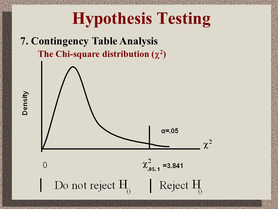 Hypothesis Testing 7. Contingency Table Analysis The Chi-square distribution (  2 )