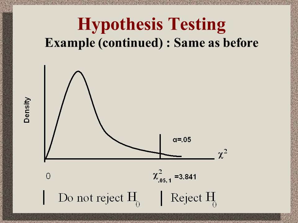 Hypothesis Testing Example (continued) : Same as before